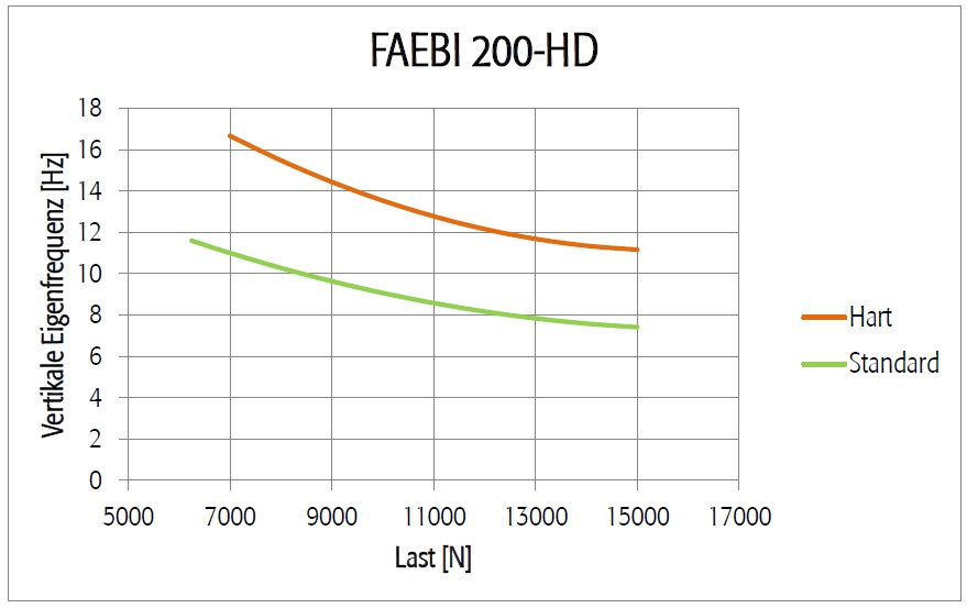 Diagramm FAEBI 200 HD