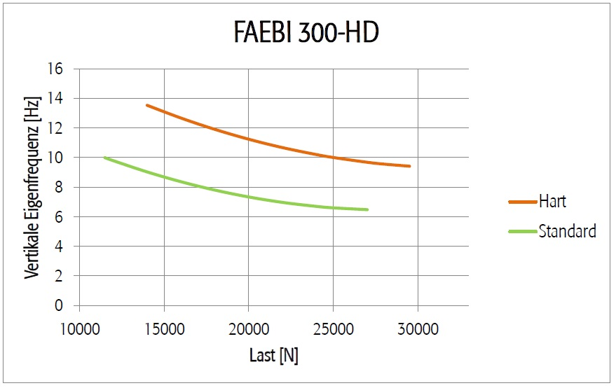 Diagramm FAEBI 300 HD