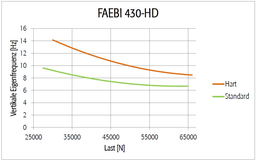 Diagramm FAEBI 430 HD