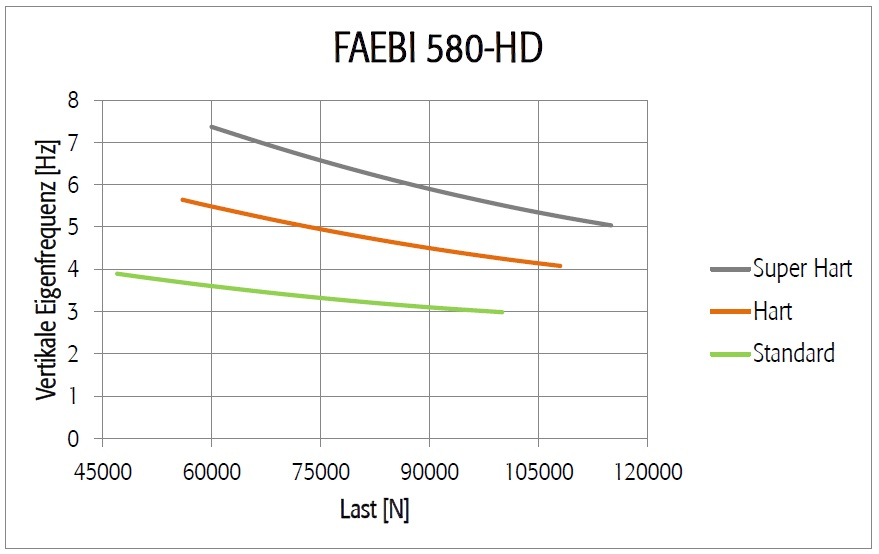 Diagramm FAEBI 580 HD