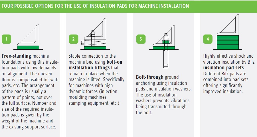 insulation pads application
